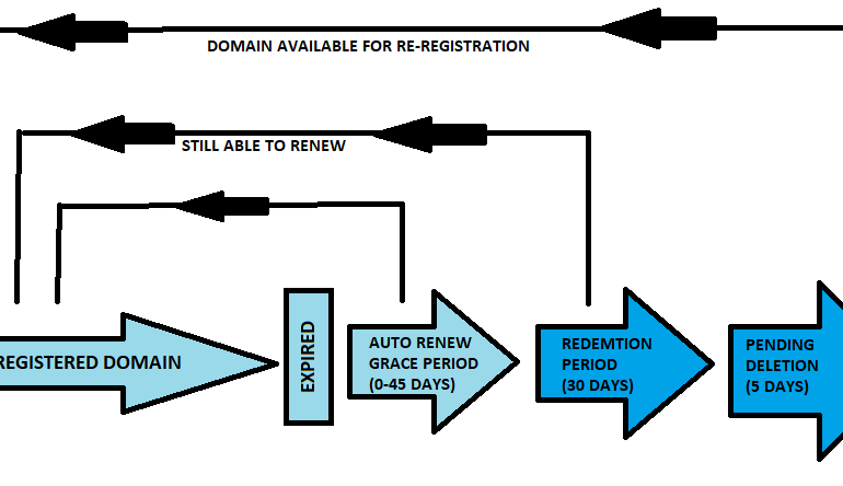 How to Find expired domains for your private blog network